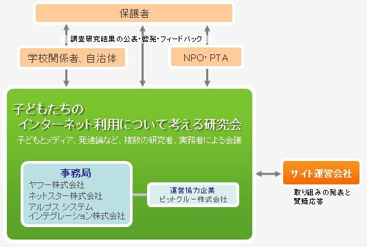 組織体制の図