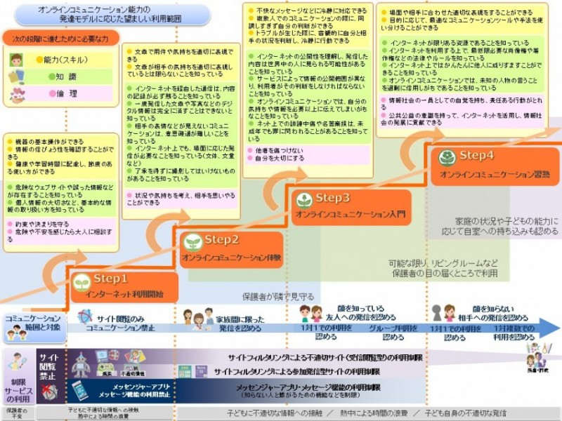 オンラインコミュニケーション能力のモデル全図