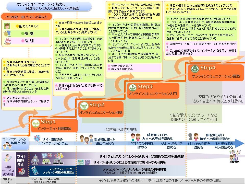 オンラインコニュニケーション能力の発達モデルに応じた望ましい利用範囲