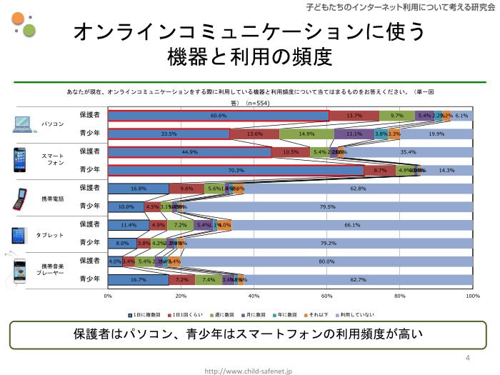グラフ1:オンラインコミュニケーションに使う機器と利用の頻度