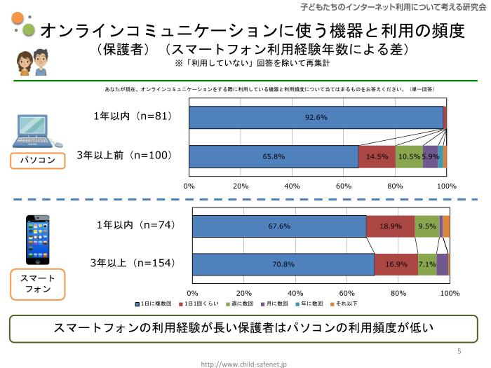 グラフ2:オンラインコミュニケーションに使う機器と利用の頻度(保護者)