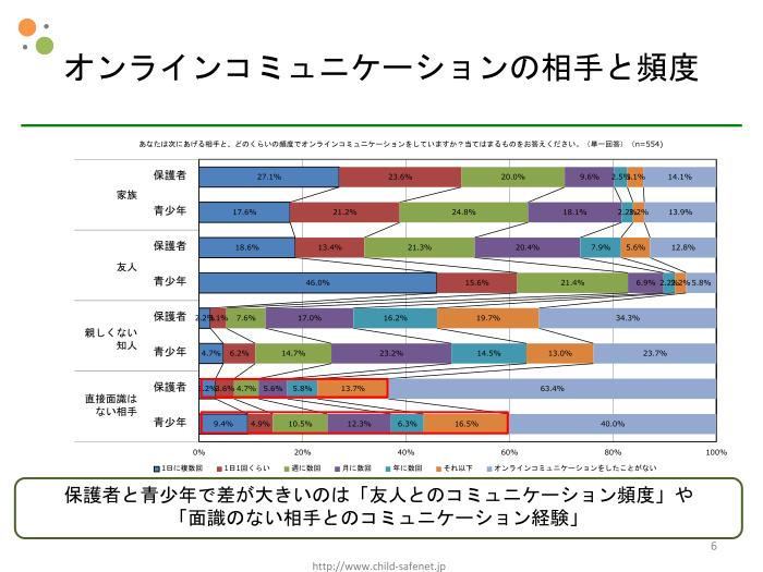 グラフ3:オンラインコミュニケーションの相手と頻度