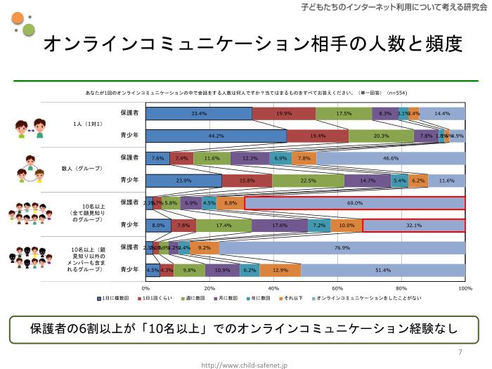 グラフ4:オンラインコミュニケーション相手の人数と頻度