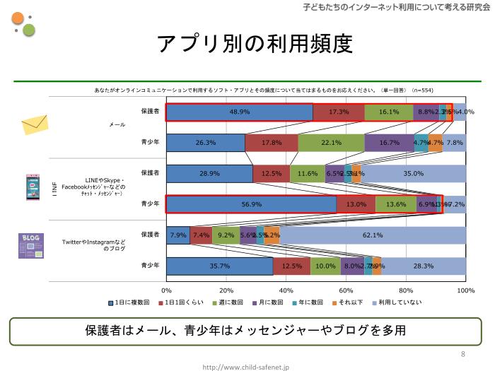 グラフ5:アプリ別の利用頻度