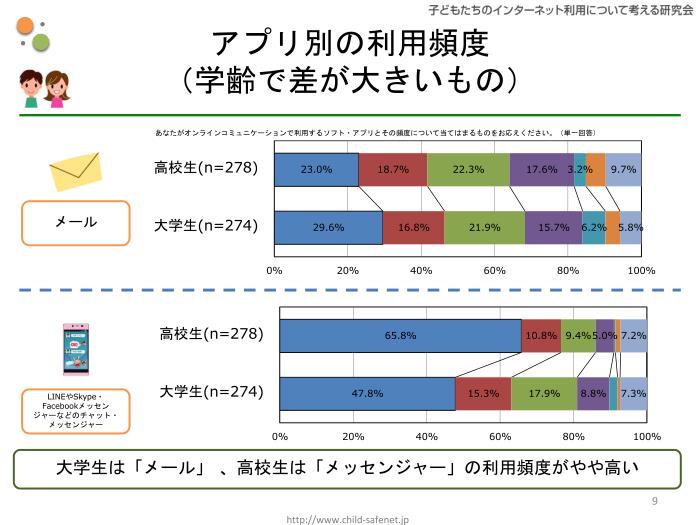 グラフ6:アプリ別の利用頻度(学齢で差が大きいもの)