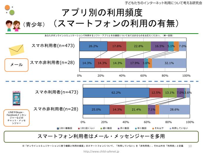 グラフ7:アプリ別の利用頻度(スマートフォンの利用の有無)
