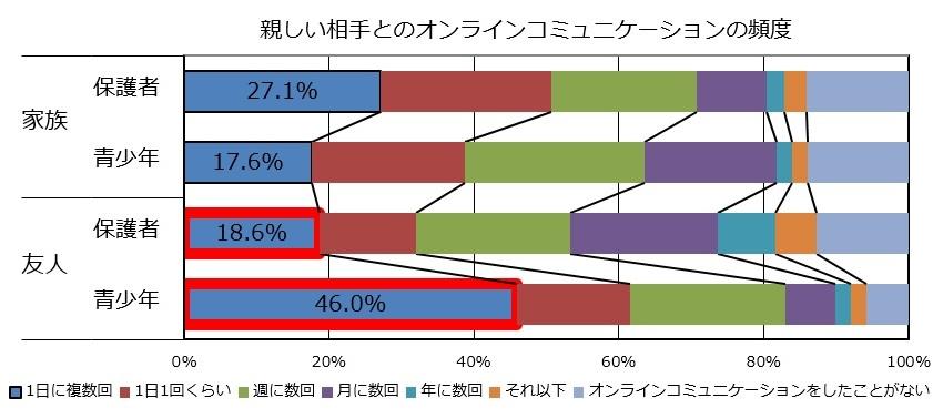 グラフ1:親しい相手とのオンラインコミュニケーションの頻度