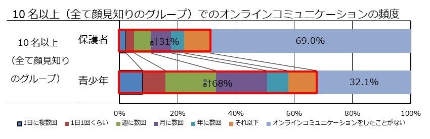 グラフ2:10名以上でのオンラインコミュニケーションの頻度