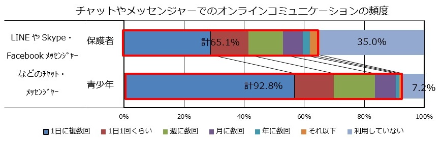 グラフ3:チャットやメッセンジャーでのオンラインコミュニケーションの頻度